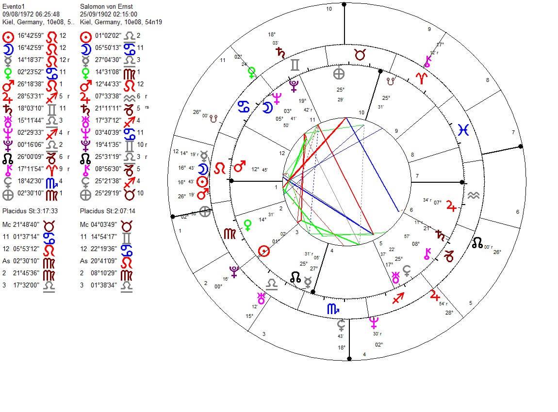 Can astrology forecast death? | Il Gatto Astrologo
